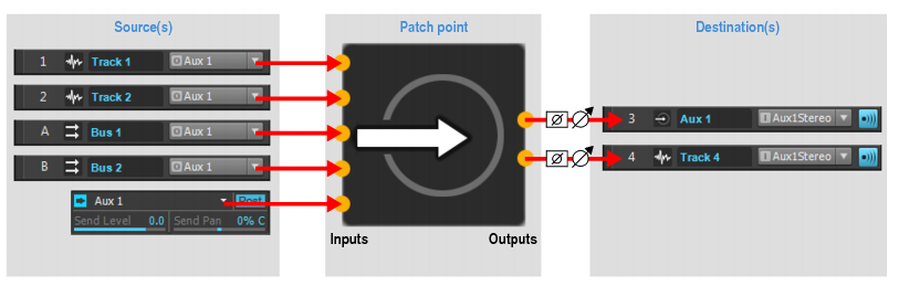 Patch Point signal flow
